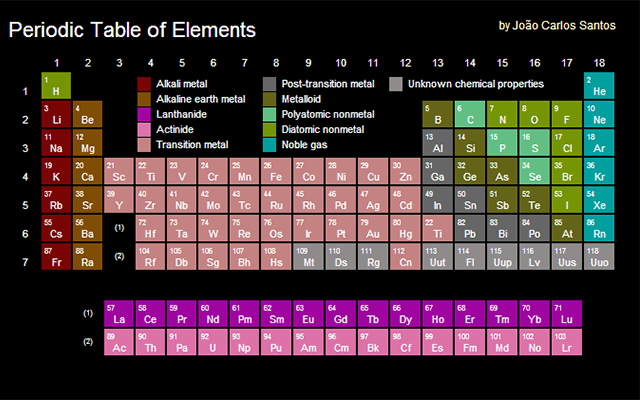 Periodic Table of Elements Screenshot